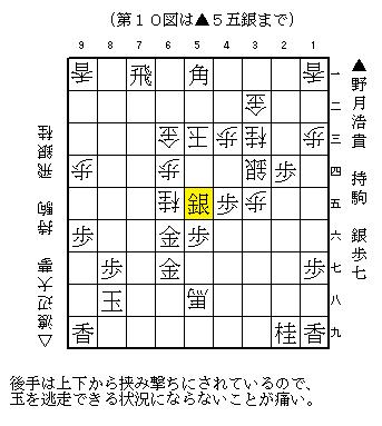 NHK杯 野月