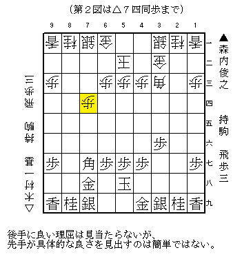 NHK杯 森内